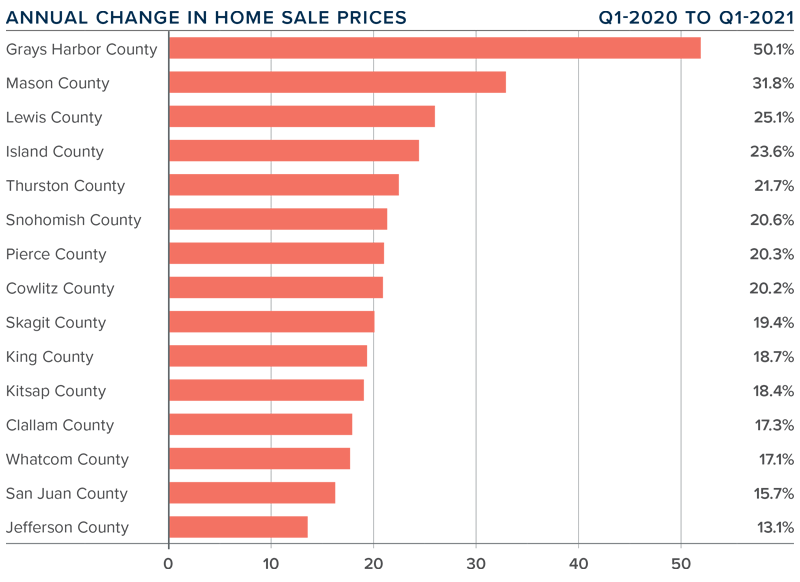 A bar graph showing the annual change in home sale prices for various counties in Western Washington