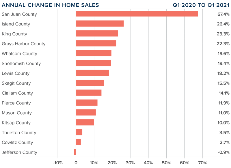 A bar graph showing the annual change in home sales for various counties in Western Washington