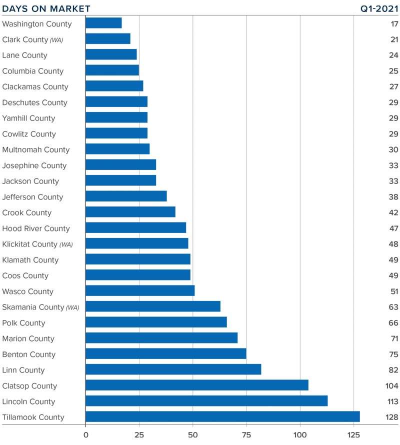 A bar graph showing the average days on market for homes in various counties in Oregon and Southwest Washington