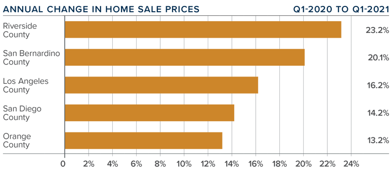 A bar graph showing the annual change in home sale prices for various Southern California counties.