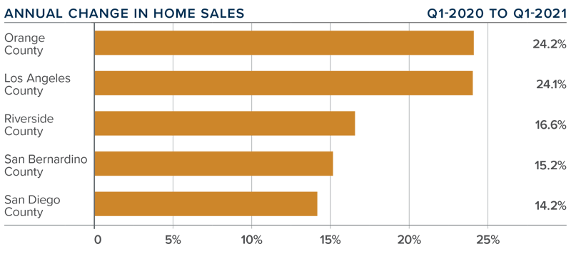 A bar graph showing the annual change in home sales for various Southern California counties.