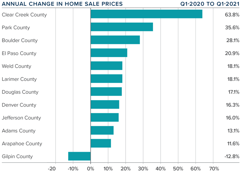 A bar graph showing the annual change in home sale prices for various counties in Colorado.