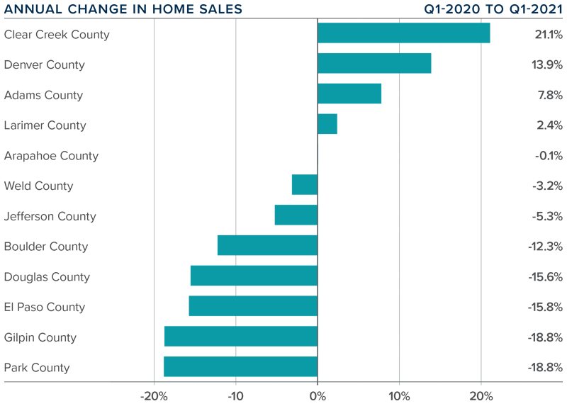 A bar graph showing the annual change in home sales for various Colorado counties.