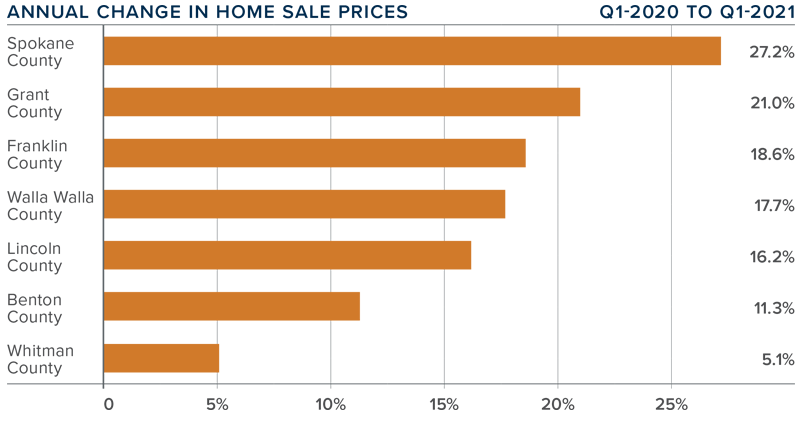 A bar graph showing the annual change in home sale prices for various counties in Eastern Washington.