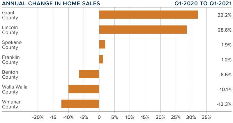 A bar graph showing the annual change in home sales for various Eastern Washington counties.