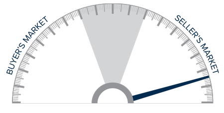 A speedometer graph indicating a seller's market in Eastern Washington.
