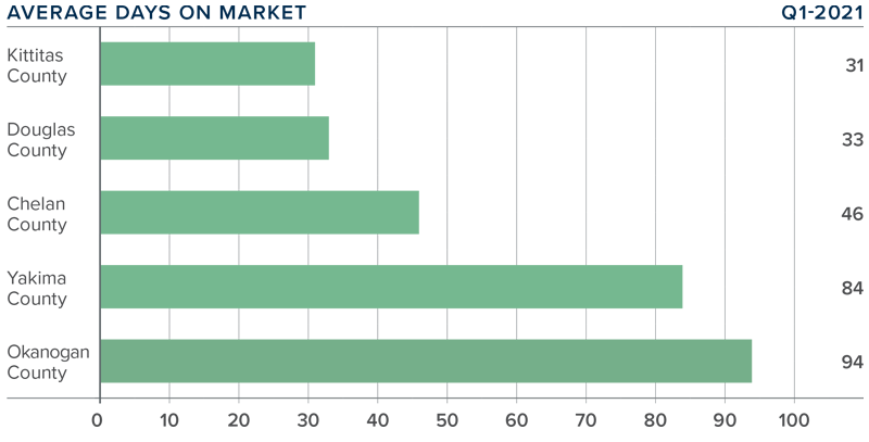 A bar graph showing the average days on market for homes in various Central Washington counties.
