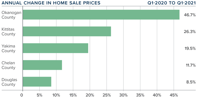 A bar graph showing the annual change in home sale prices for various counties in Central Washington.