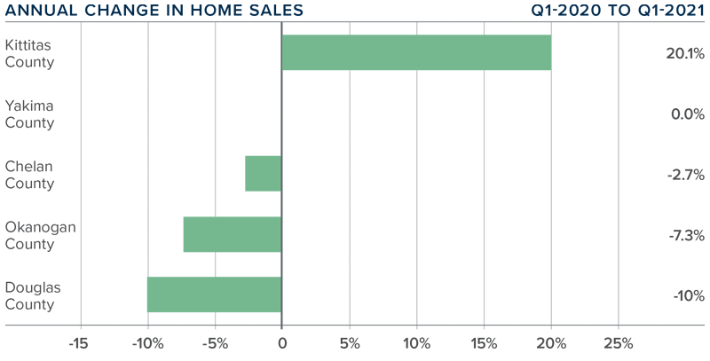 A bar graph showing the annual change in home sales for various Central Washington counties.