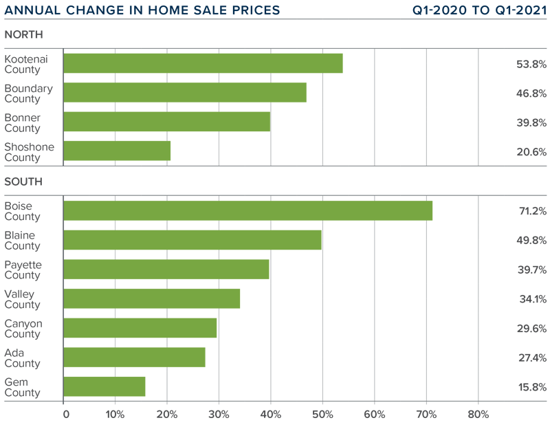 A bar graph showing the annual change in home sale prices for various Idaho counties.