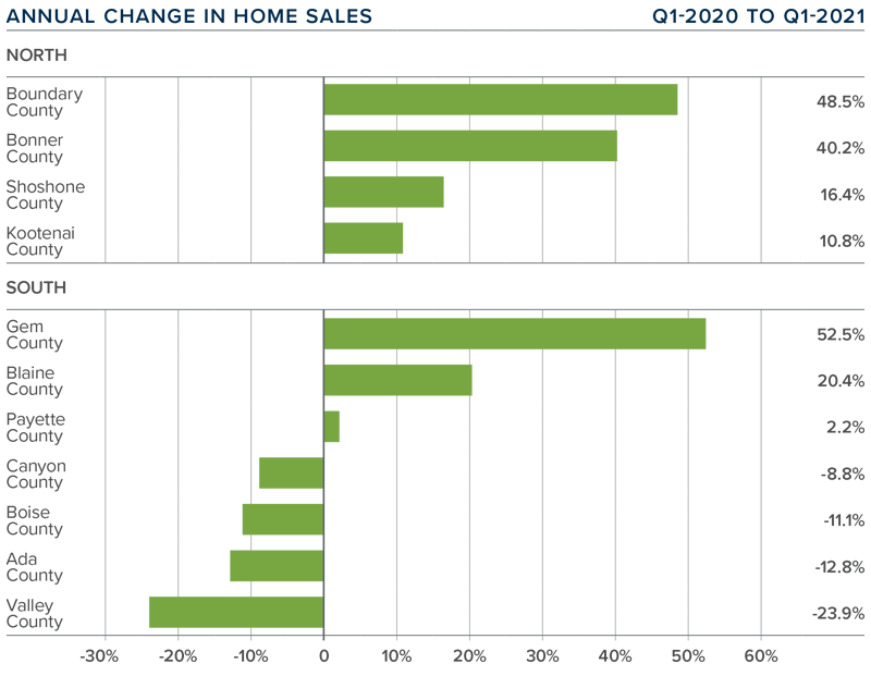 A bar graph showing the annual change in home sales for various Idaho counties.