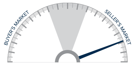 A speedometer graph indicating a seller's market in Idaho.