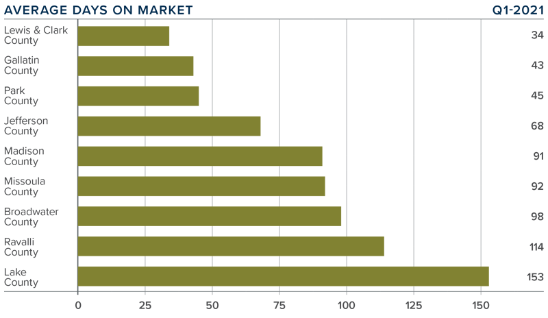 A bar graph showing the average days on market for homes in various Montana counties.