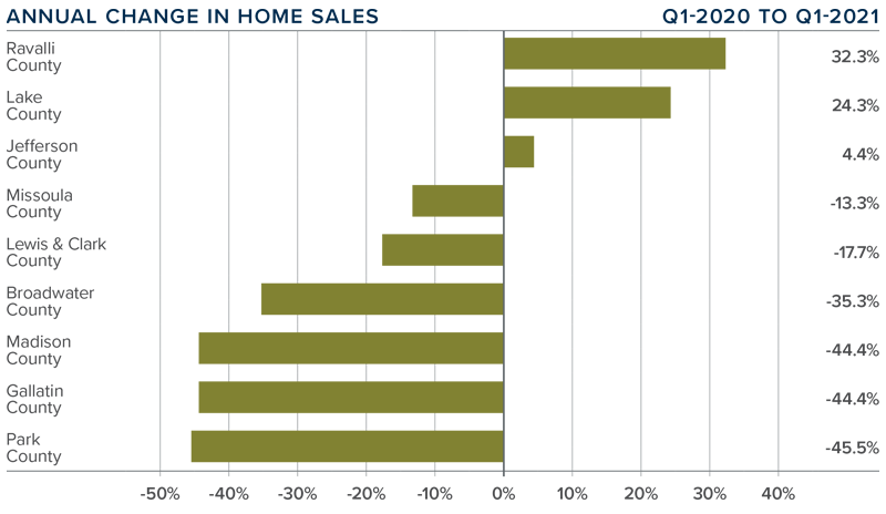 A bar graph showing the annual change in home sales for various Montana counties.