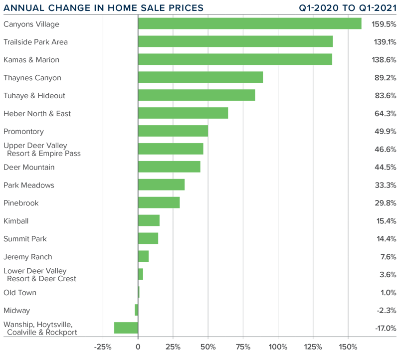 A bar graph showing the annual change in home sale prices in the Park City, Utah area.