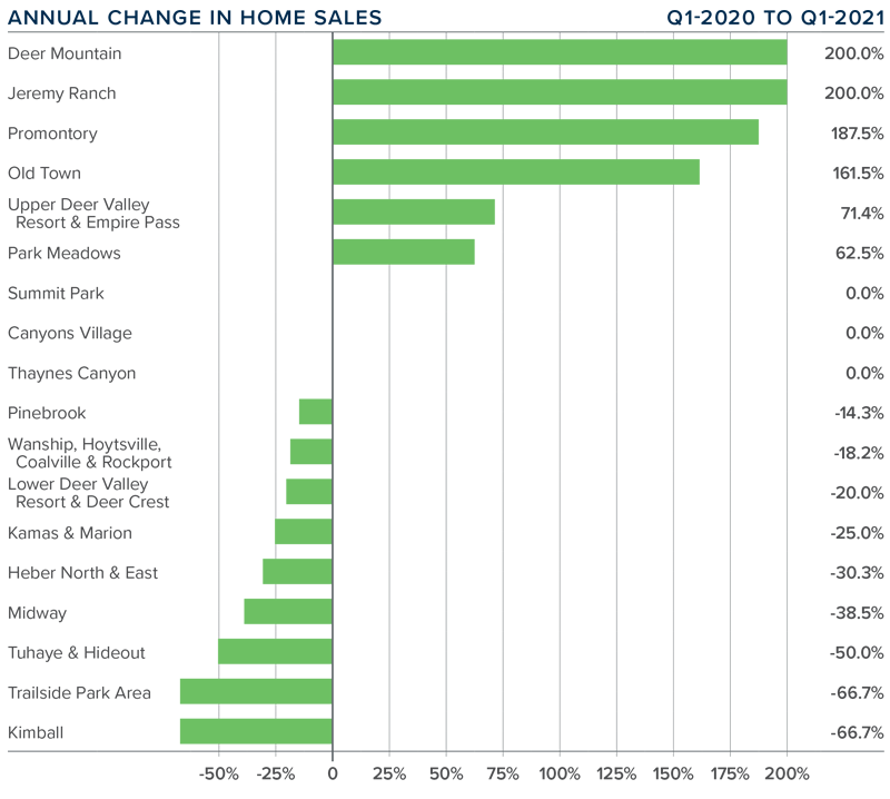 A bar graph showing the annual change in home sales in the Park City, Utah area.