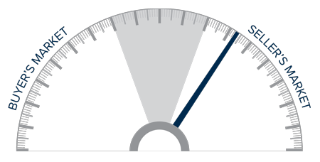 A speedometer graph indicating a seller's market in the Park City, Utah area.
