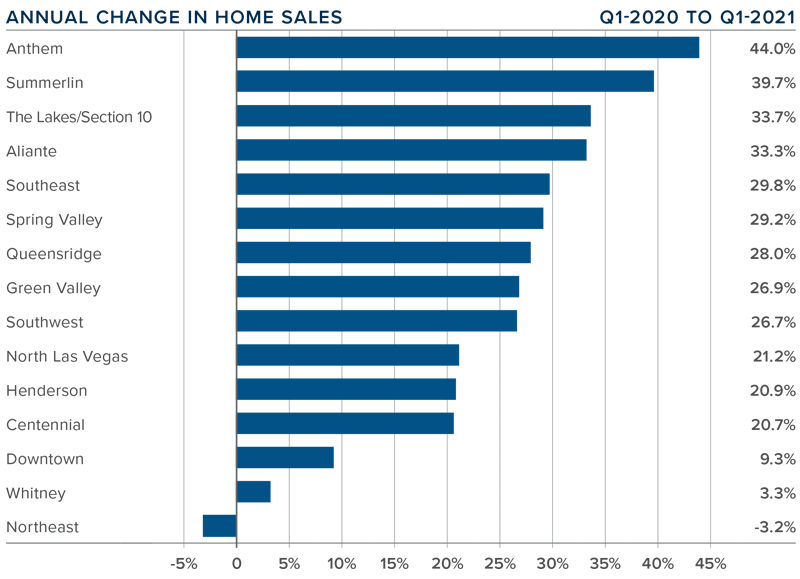 A bar graph showing the annual change in home sales for the Greater Las Vegas, Nevada area.