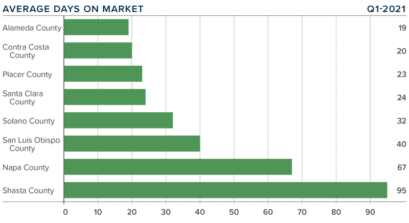 A bar graph showing the average days on market for homes in various Northern California counties.