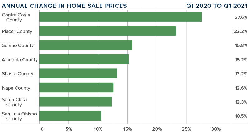 A bar graph showing the annual change in home sale prices for various Northern California counties.