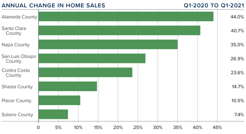A bar graph showing the annual change in home sales for various Northern California counties.