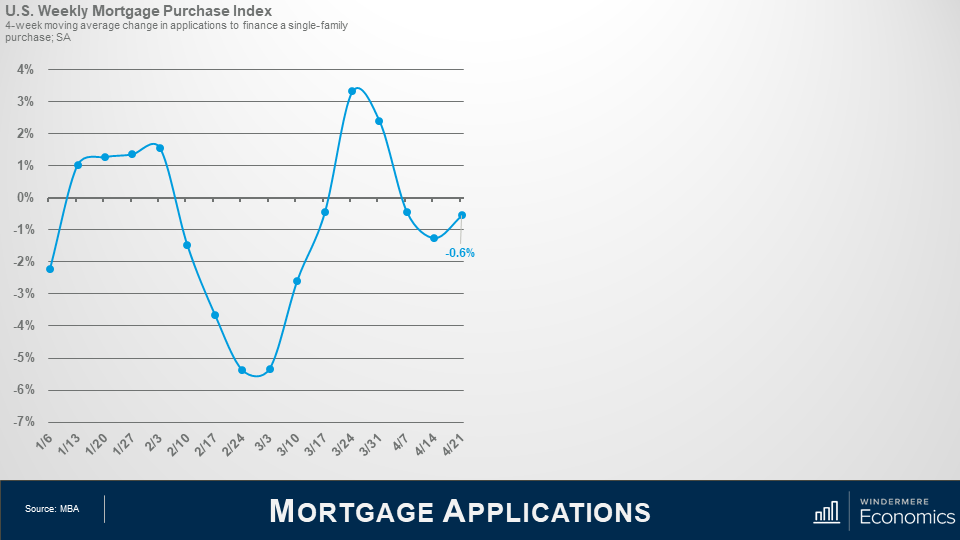 Line graph showing mortgage purchases from January 6th to April 21st. The line shows that applications slowed before picking back up at the end of February into March. Then the trend falls in early April and in the last 2 weeks of April the line shows an increase in applications again.