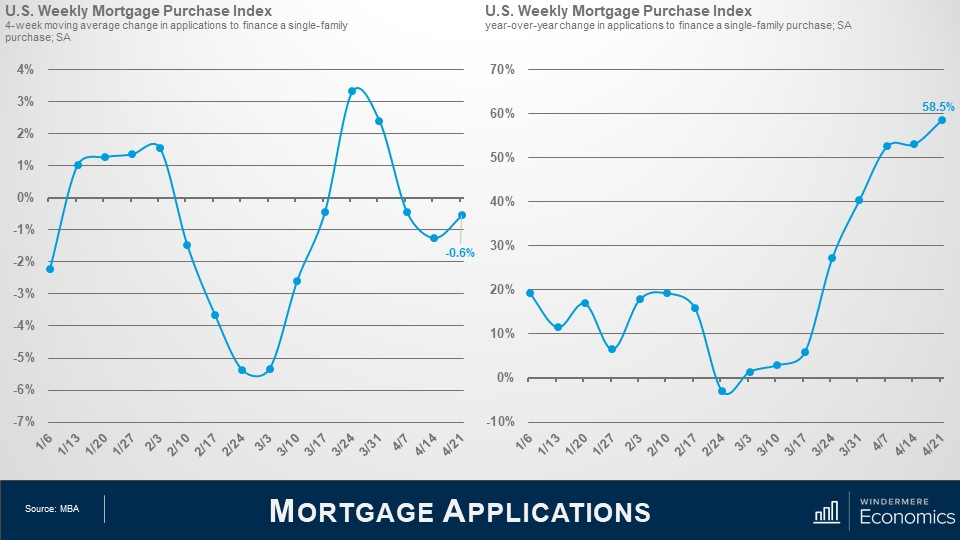 Next to the Mortgage purchase graph, on the right we see the weekly mortgage purchase index which looks at the year over year data. Here we see that since this time last year, there are 58.2 percent more mortgage applications.