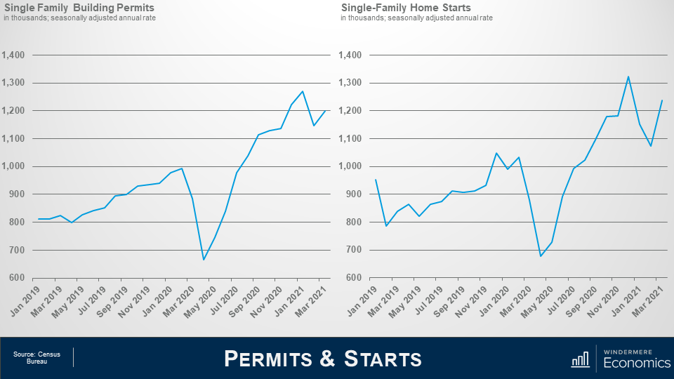 Two line graphs next to each other. The one on the left shows the single family building permits from January 2019 to March 2021. Overall the trend is upward, with a large dip from March to May 2021, but they soon recover as if that dip never happened. From January to March 2021 there was another small dip, but there's already proof of improvement back from that. On the right, the graph shows the single family home starts, again overall starts have increased since January 2019 to March 2021, with a few peaks and valleys in between, included a recent dip from November 2020 to February 2021, but they're back on the rise since then.