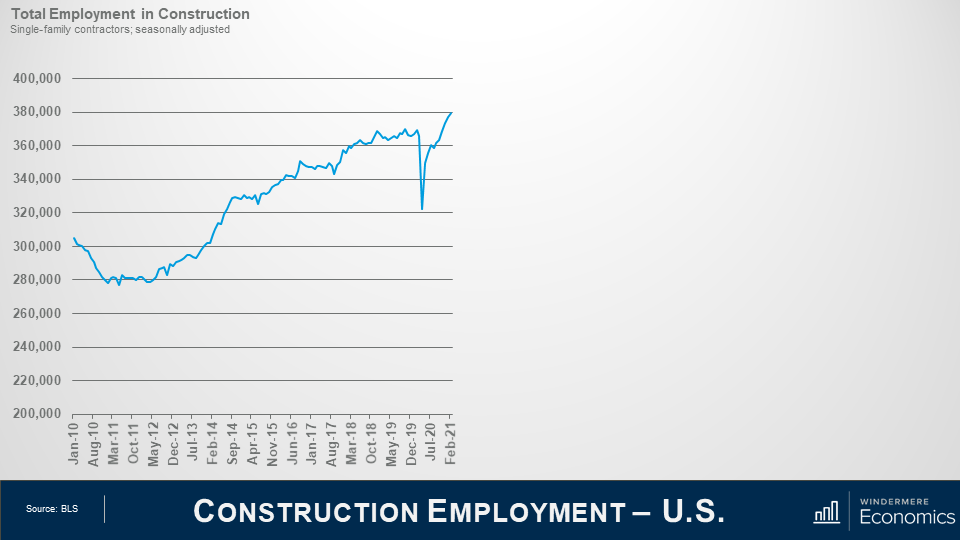 One line graph to the left, with space to the right for another. Data shows total employment in construction from January 2010 to February 2021. Overall trend shows constant growth since 2012, with a sharp dip in 2020 from the pandemic.