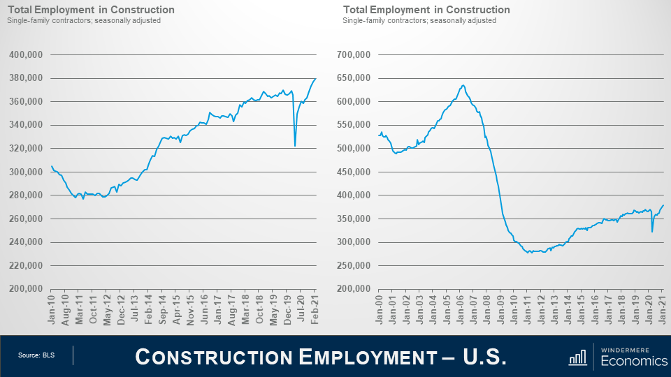 On the same slide as the total employment in construction, to the right of that graph there's total employment in Construction from January 2000 to January 2021, which shows an overall trend of decrease in jobs. A peak in 2006 soon falls to a very low valley in 2012.