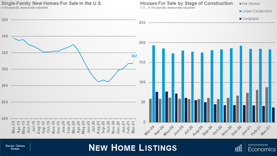 """Two graphs side by side, on the left is a line graph showing the Single Family New Homes for Sale in the US. This graph shows an overall trend of decrease in new homes for sale from 2019, but increased since the lowest point in the fall of 2020. On the right is a bar graph showing the houses for sale by stage of construction. The grey line represents """"not started,"""" light blue represents """"Under construction,"""" and navy represents """"completed."""" The light blue lines showing under construction are constantly the highest bars hovering between 150,000 and 200,000."""