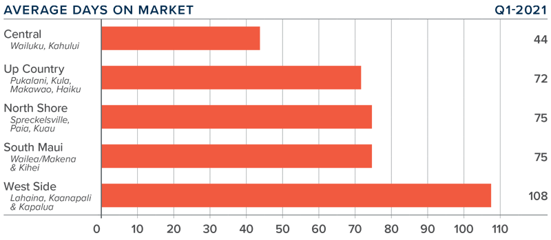 A bar graph showing the average days on market for homes in various counties on Maui in Hawaii.