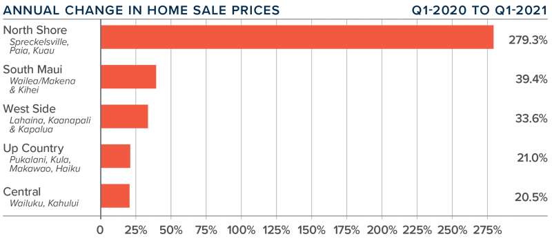 A bar graph showing the annual change in home sale prices for various counties on Maui in Hawaii.