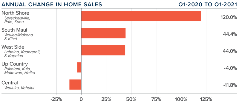 A bar graph showing the annual change in home sales for various counties on Maui in Hawaii.