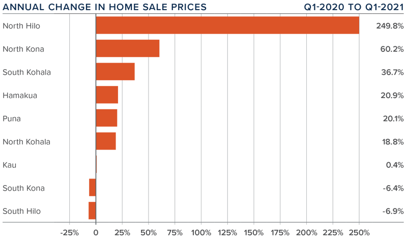 A bar graph showing the annual change in home sale prices for various counties on the Big Island in Hawaii.