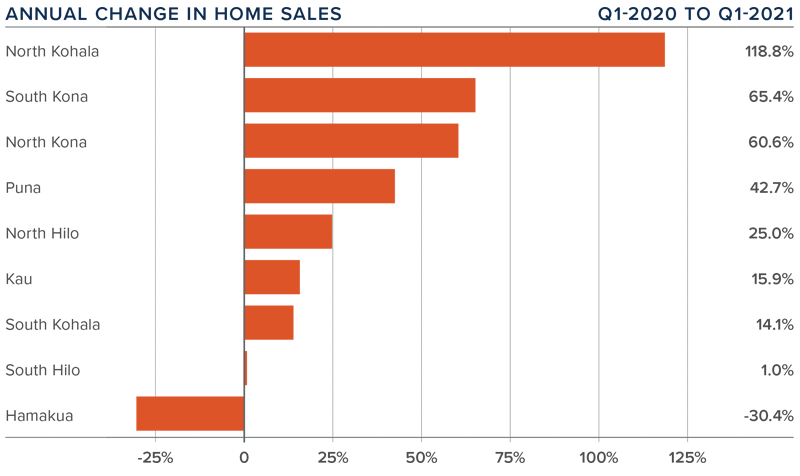 A bar graph showing the annual change in home sales for various counties on the Big Island in Hawaii.