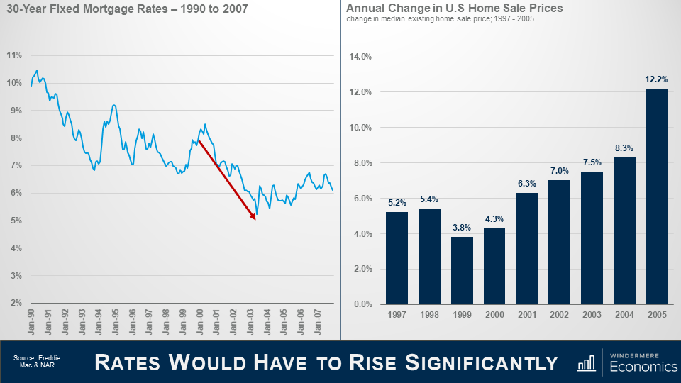 """Two graphs side by side, titled together """"Rate would have to rise significantly"""" the graph on the left is a line graph showing the 30-yearmortgage rates from 1990 to 2007. From 2000 to 2004, there's a red arrow that highlight the decline in the number of mortgages. On the right is a bar graph that shows the annual change in U.S. Home sale prices changed in median existing home sale price from 1997-2005. There's a steady increase from 1999 to 2004, and in 2005 there's a share increase to 12.2% from 8.3% in 2004. The sources are Freddie Mac and NAR."""