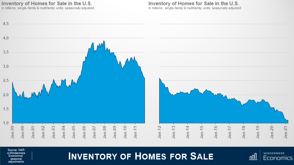 Two area graphs side by side with the title underneath that says inventory of homes for sale. On the left the chart shows the inventory of homes for sale in the U.S in millions; single-family & multifamily units; seasonally adjusted. There's a sharp increase from 2005 to 2007, then a decrease after that but the graph never goes back down to pre-2005 numbers. On the right the area graph shows the inventory of homes for sale in the US in millions from 2012 to 2021. The graph shows a slow decrease over time, with sharp changes between 2012 and 2013 and again from 20119 to 2021.