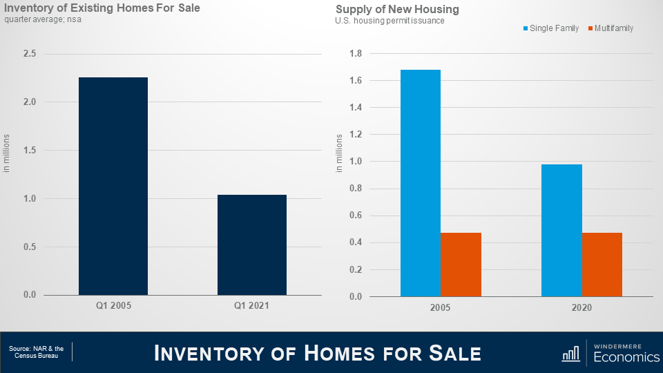 Two bar graphs next to each other with the title of the slide reading at the bottom inventory of homes for sale. On the left is the inventory of existing homes for sale quarter average comparing Q1 2005 and Q1 2021. The bar for Q1 2005 rises to between 2 and 2.5 million. The bar for Q1 2021 sits just above 1 million. On the right is a bar graph that shows the supply of new housing in millions for US housing permit issuances. The blue bars represent single-family permit and orang represents multi-family. In 2005 the blue bar for single-family homes sits at just above 1.6 million and the orang bar for multi-family sits between .4 and .6 million. In 2020, blue bar is almost half the blue bar in 2005, sitting at just under 1 million, and the orange bar sits around the same between .4 and .6 million.