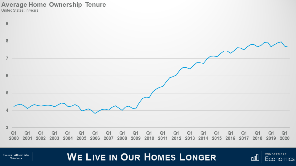 Line graph that shows the average home ownership tenure in the united states. A sharp increase between 2009 and 2014 shows that people are living in their homes almost double as long as they were in the early 2000's. The source of the data is Attom Data Solutions.