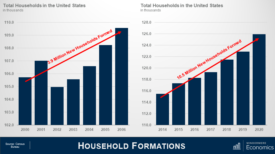 Two bar graphs next to each other, the slide title is household formations. On the left is a bar graph titled Total Households in the United States in thousands. The graph shows data from 2000 to 2006 and has a red trend line showing the increase of the bars. The line has text that says 3.9 million new households formed. On the right is another bar graph showing the total households in the united stats from 2014 to 2020. The red trend lines shows that 10.5 million new households were formed in that period. Data source is the Census Bureau.