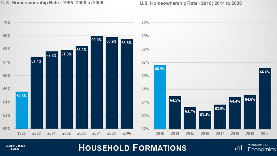 Two bar graphs next to each other, the title of the slide is household formations. On the left is a bar graph that shows the U.S. homeownership rate in 1995, and 2000 to 2006. 1995 is highlighted in light blue, and the bar graph represents 64.8% whereas the other bars are all above 67%, with a top number in 2014 at 69%. On the right is a bar graph that shows the US homeownership rate in 2010 and from 2014 to 2020. 2010 is highlighted with a light blue bar that shows 66.9% whereas the rest of the bars trend under 65% expect for 2020 which has a sharp increase from 2019 at 66.6%. Data source is the Census Bureau.