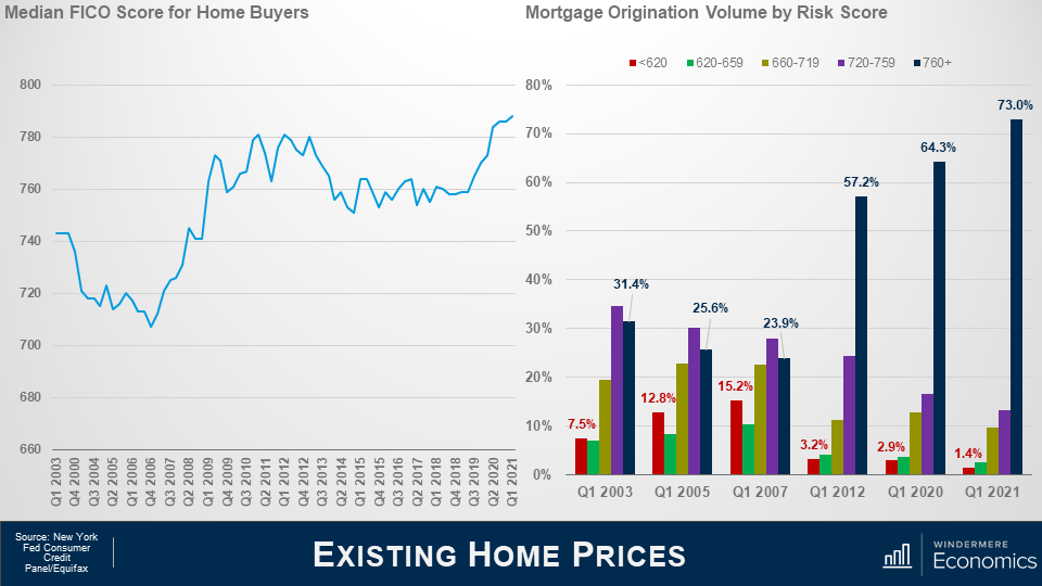 Two graphs next to each other, the slide is titled Existing Home Prices. On the left is a line graph titled Media FICO Score for Home Buyer. There's a significant drop in credit quality in the early to mid 2000's. On the right is a column graph titled Mortgage Origination Volume by Risk Score. Red shows less than 620, green shows between 620 and 659, green is between 660-719, purple is between 720 and 759, and navy is 760+. Those with less than 620 were borrowing 15% of all funds used to buy homes, while prime borrowers were just below 24%. Today is a much different picture with those with less than 620 scores only make up 1.4% while those with more than 760 make up 73%.