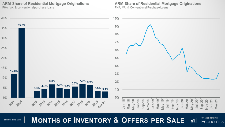 Two graphs next to each other, the slide is titled Months of Inventory & Offers Per Sale. On the left is a bar graph titled ARM Share of Residential Mortgage Originations. The graph shows a jump of 12% to 35% between the years 2001 and 2004, while since 2012 up until April 2021 the numbers have hovered between 3% and 7%, most recently hitting 3.1% in April 2021. On the right is a line graph titled ARM Share of Residential Mortgage Originations, showing an overall downward trend from January 2018 through March 2021, the percentage peaking in November 2018 at just above 9%. Both graphs use data for FHA, VA, and Conventional Purchase Loans.