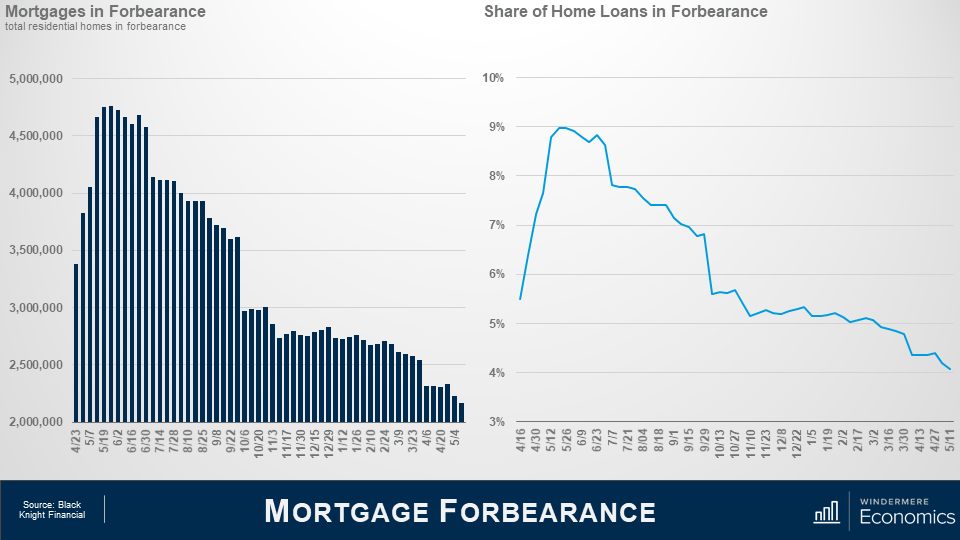 Two graphs next to each other, the slide is titled Mortgage Forbearance. On the left is a bar graph titled Mortgages in Forbearance, representing the total residential homes in forbearance. The numbers between April 23 of 2020 and May 4 of 2021 show a peak of over 4.5 million homes in May 2020, settling to just above 2 million in May 2021. On the right is a line graph titled Share of Home Loans in Forbearance, showing data for the same time period as the graph on the left. It shows a peak of around 9% in May/early June 2020, settling to around 4% in May 2021.