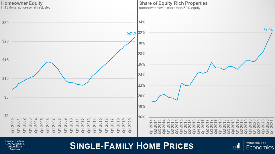 Two graphs next to each other, the slide is titled Single-Family Home Prices. On the left is a line graph titled Homeowner Equity, showing the dollar amount in trillions, not seasonally adjusted. Between Q1 2000 and Q1 2020, the amount rose from just over $5 trillion in Q1 2000 to $21.1 trillion in Q1 2020. One the right is a line graph titled Share of Equity Rich Properties, showing the percentage of homeowners with more than 50% equity. Between Q1 2014 and Q1 2021, the percentage rose from just below 20% in Q1 2014 to 31.9% in Q1 2021.