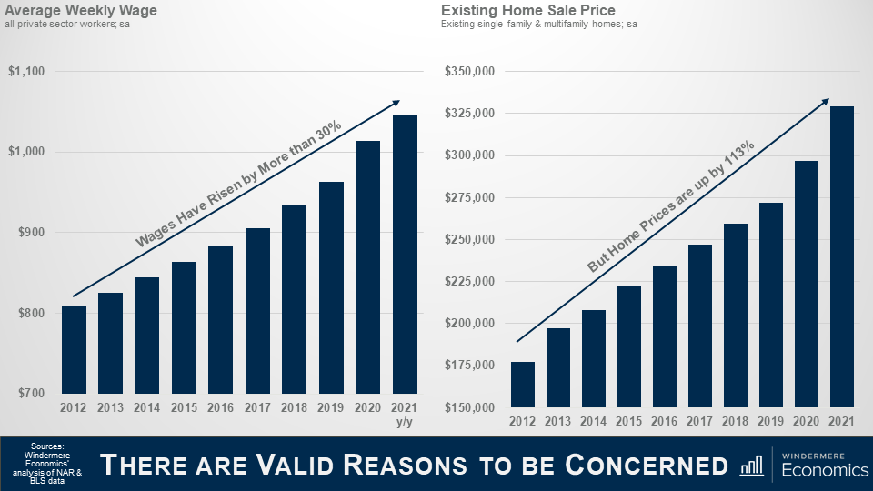 """Two bar graphs side by side. On the left is the Average Weekly Wage between 2012 and 2021. Each year the bar grows, and a trendline above the bars includes text that reads: """"Wages Have Risen by More than 30%. On the Right is the existing home sale price per year from 2012 to 2021. Each year the bar grows a little more and a trend line above reads """"But Home Prices are up by 113%"""" The data sources are Windermere Economic's analysis of N.A.R. and B.L.S."""
