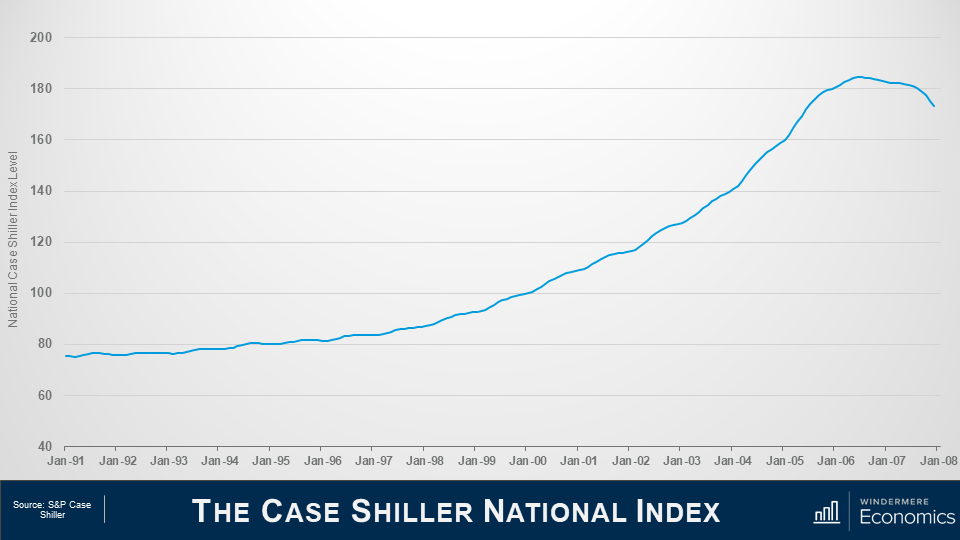 """Line graph titled """"The Case Shiller National Index"""" the line steadily increases a little bit between January 1991 and January 1999, but starts to increase more in the 2000's, peaking in January 2006 and is starting to decline in January 2007 and 2008.The Source is the S&P Case Shiller."""