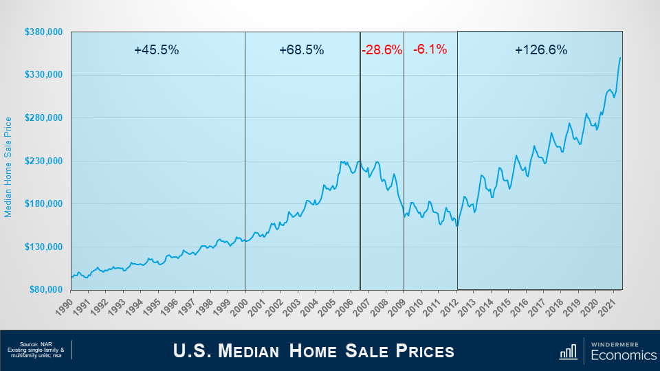 Slide title reads U.S. Median Home Sale Prices. Line graph with some sections highlighted to show change over time. On the Y axis is the Median Home Sale Price, tarting at $80,000 and at the top is $380,000. The X Axis has years from 1990 to 2021. Overall the graph shows an increase in median home prices, with a decrease from 2007 to 2021, and a steady increase since then. Data source is the National Association of Realtors Existing single-family & multifamily units; nsa.