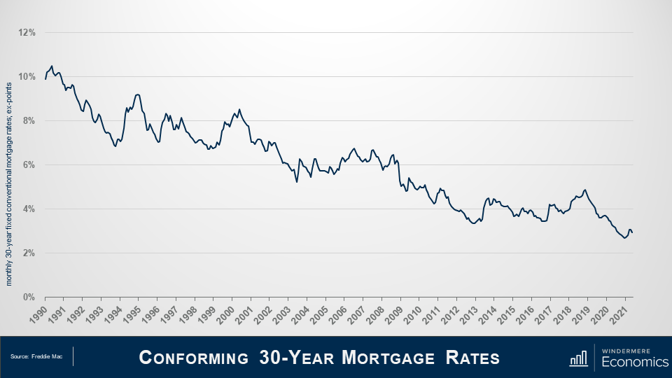 Slide title reads conforming 30-year mortgage rates. Line graph with y axis showing the monthly 30-year fixed conventional mortgage rates; ex points from 0% to 12% at the top. The X axis has years from 1990 to 2021. Overall the trend on the graph shows a decrease from 1990 to 2021. Data source is Freddie Mac.